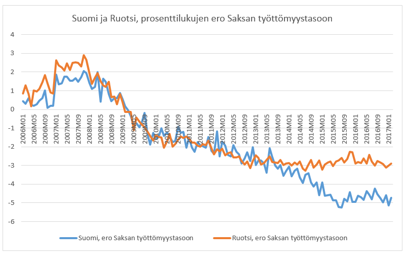 Ero tulevaisuuden ja optio-oikeuksien välillä osakemarkkinoilla